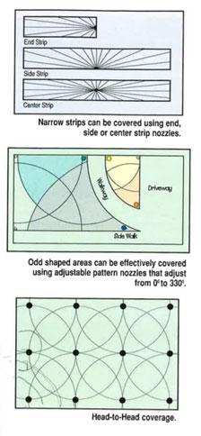 Sprinkler Diagrams